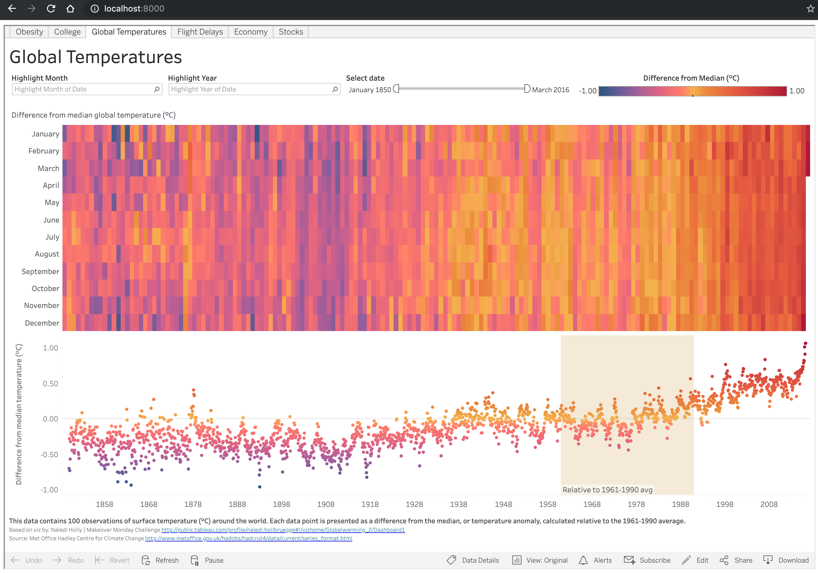 How To Embed Tableau Dashboards In A Web Page Zuar
