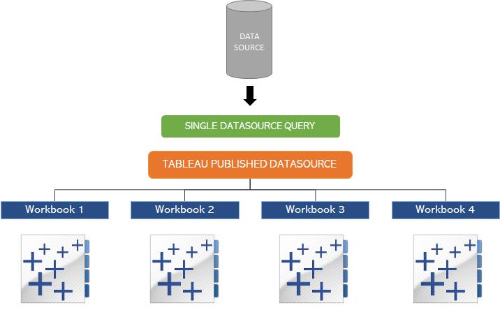 Data source workflow