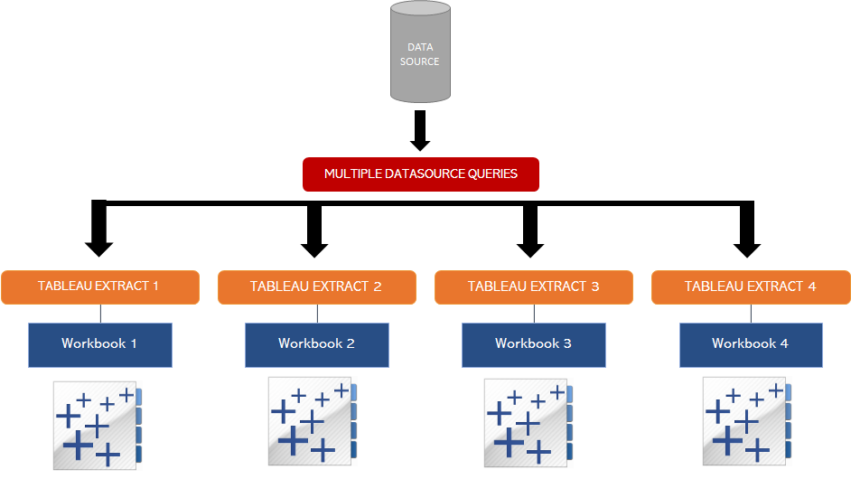 Tableau Data Extract Flow Diagram