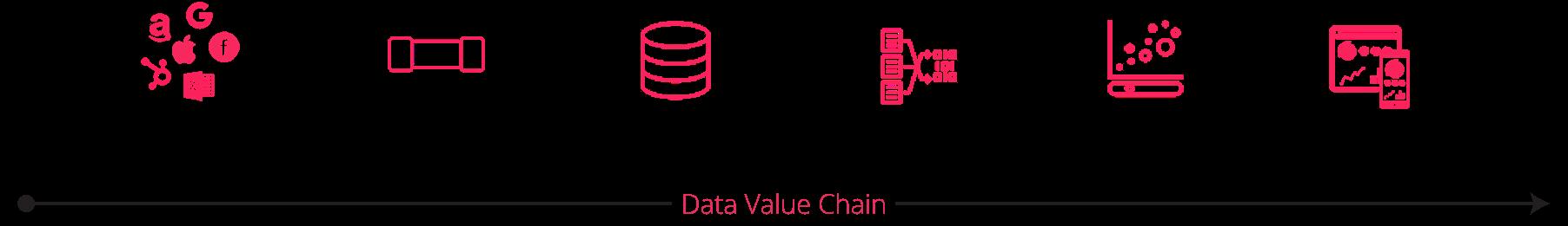 Data Value Chain Diagram