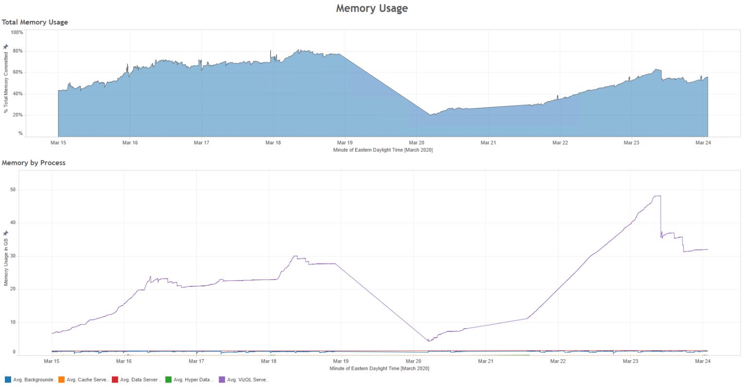 Monitoring tableau memory usage/utilization