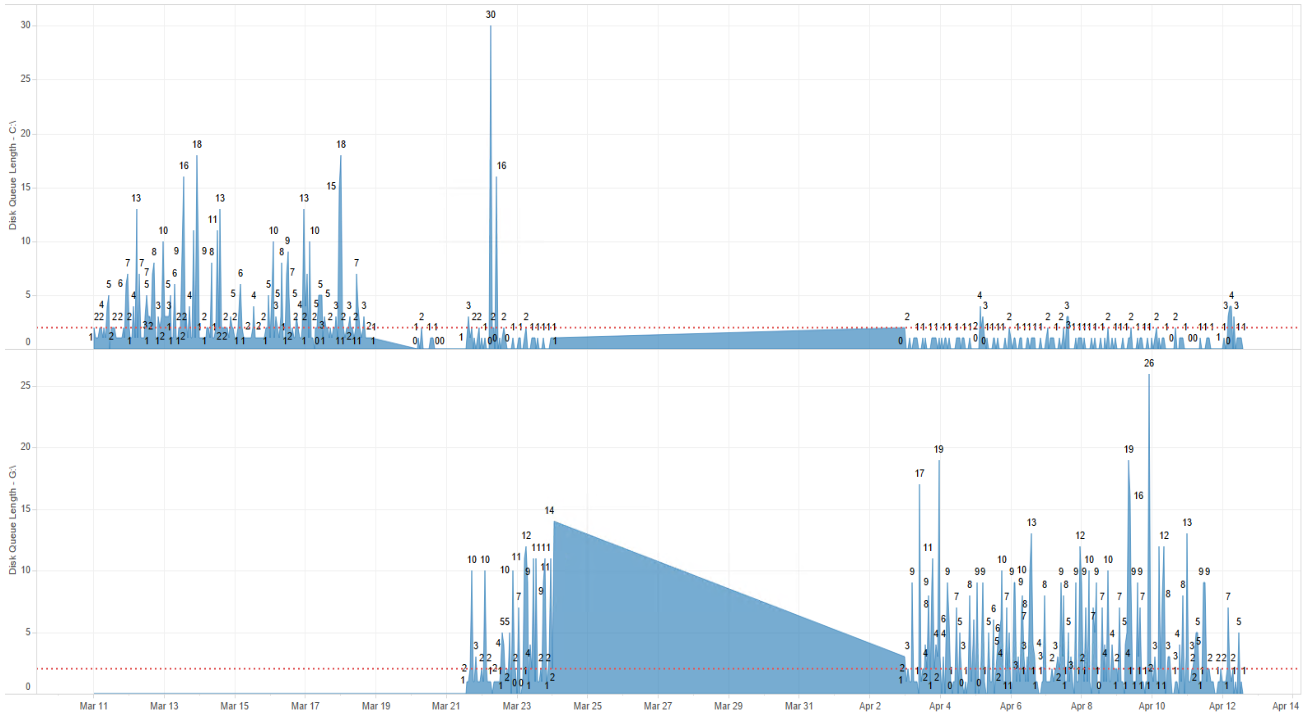 Tableau optimization, change the drive type to a SSD class drive for better performance