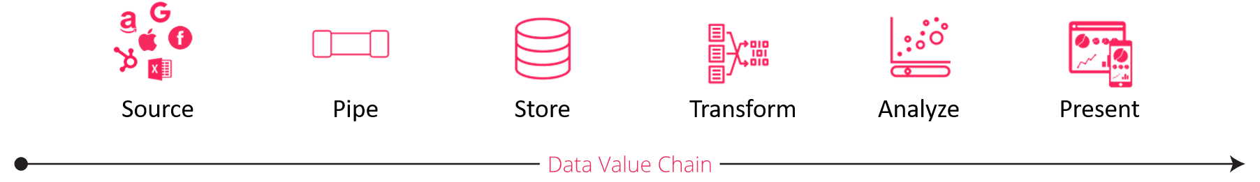 image of the data value chain