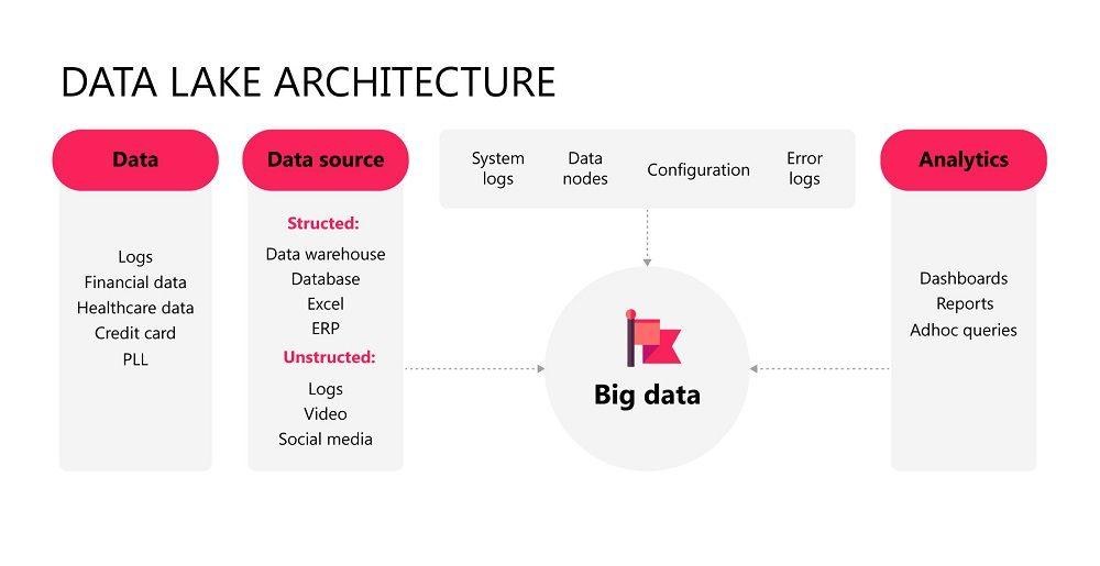 diagram of data lake architecture