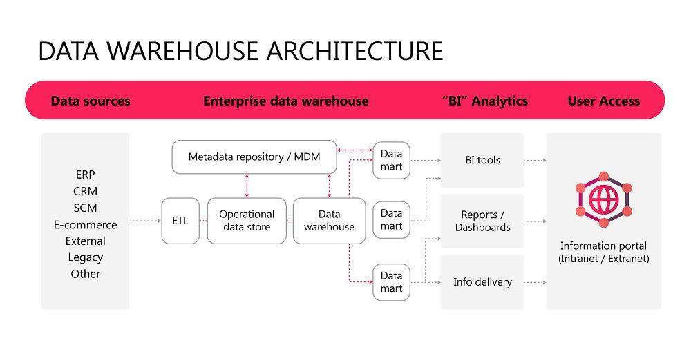 diagram of data warehouse architecture