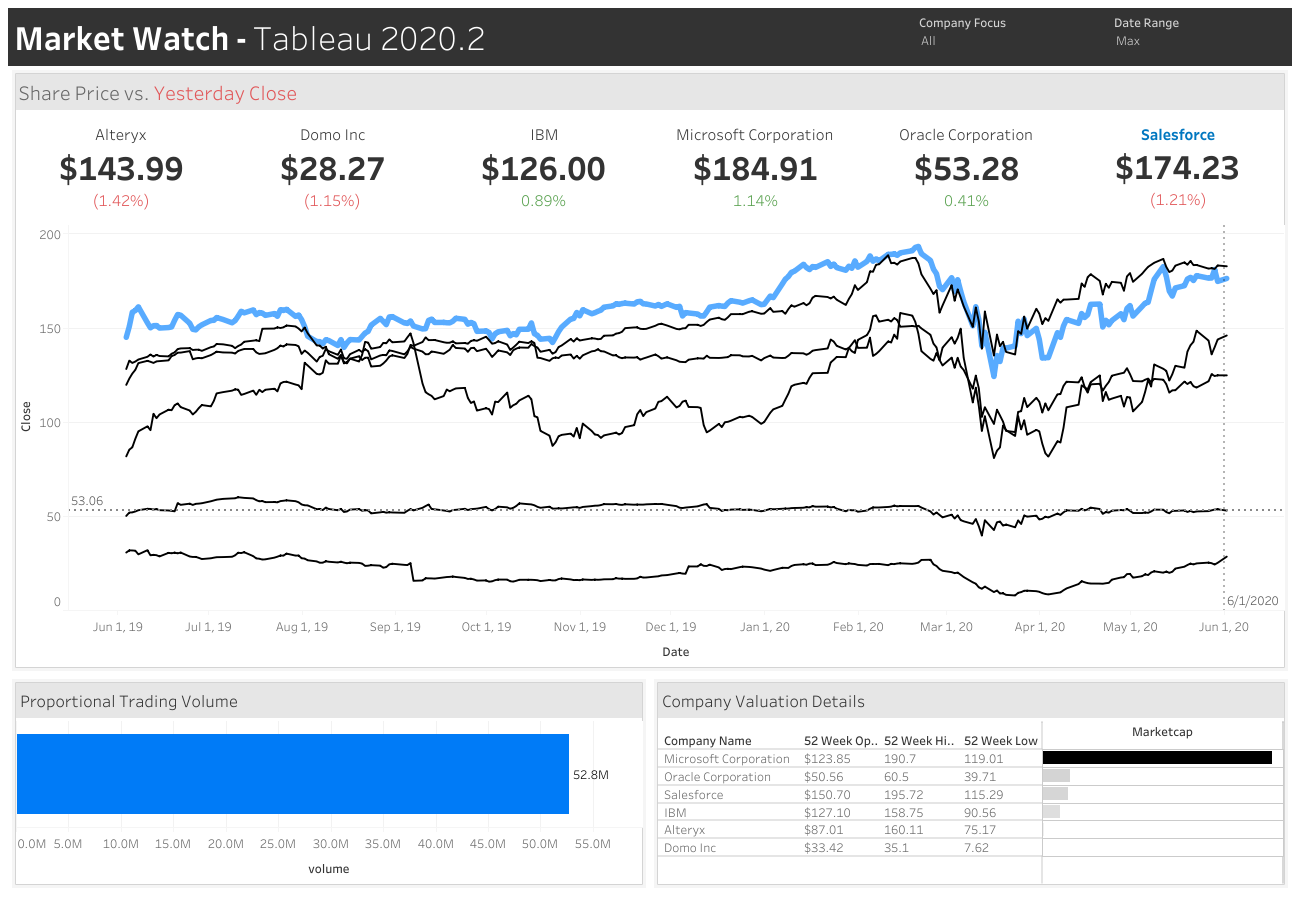 How-to: Visualize financial data with Google Finance API, Google Sheets, and Tableau 2020.2.