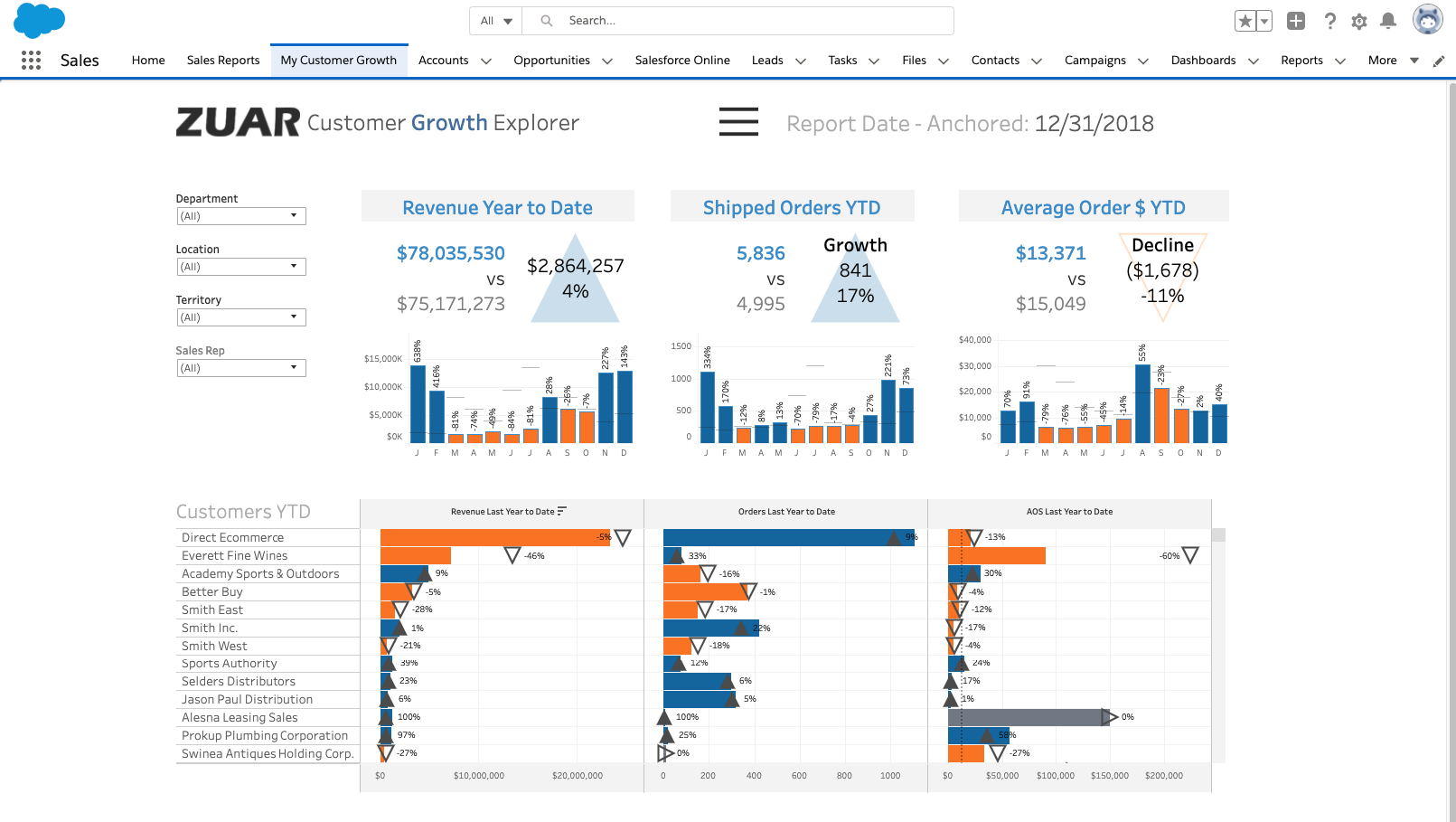 Embedding Tableau into Salesforce using Visualforce