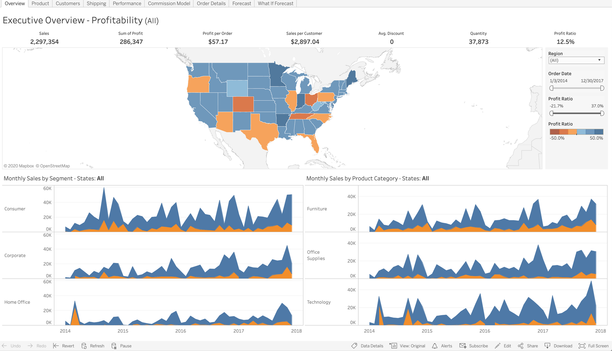 Tableau dashboard after Trusted Tickets are setup