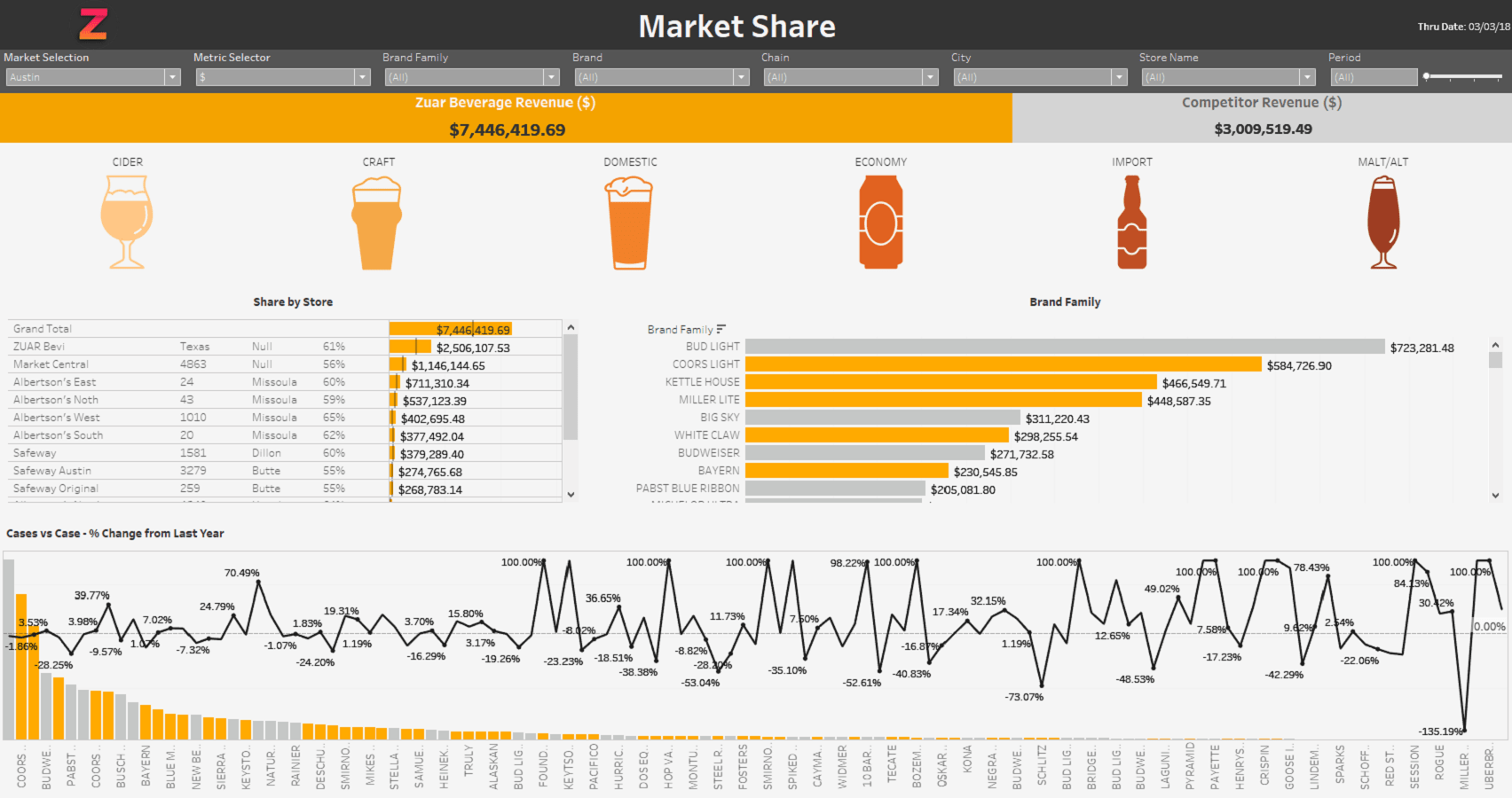 Market Share Dashboard