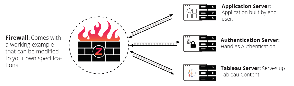 Web Application Firewall | Application Security for Embedded